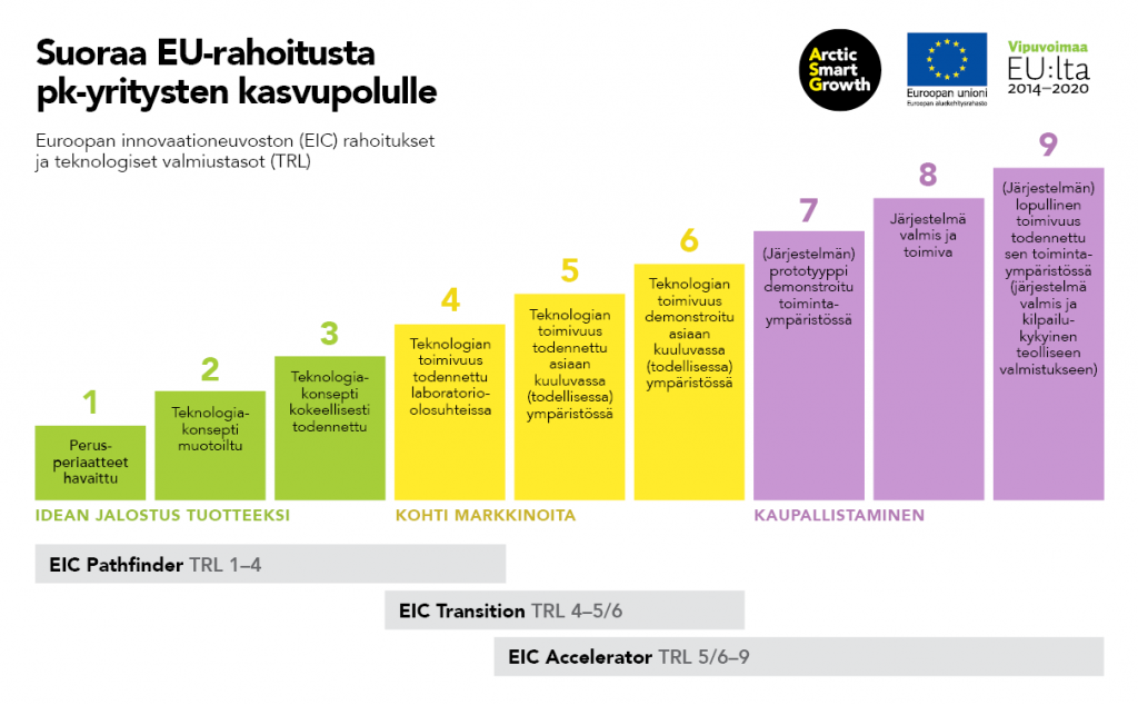 Euroopan innovaationeuvoston rahoitukset ja niiden edellyttämät TRL-tasot